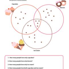 Grade 2 Venn Diagram Worksheets Lamp Wiring Practice Reading Diagrams 3 Favorite Dessert Worksheet Second Math