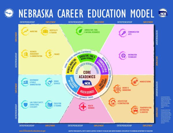 Nce Model And Career Clusters Nebraska Department Of