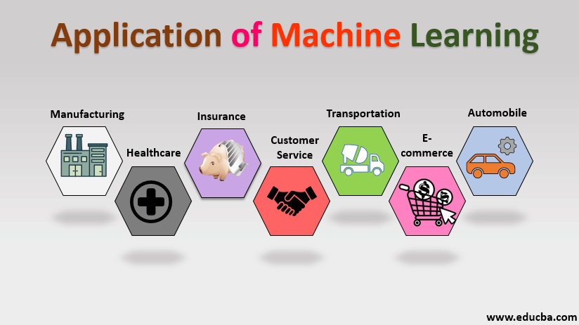Applications of Machine Learning | Applications based on Line of ...