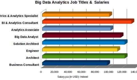 Analytics Job Titles and their Salaries