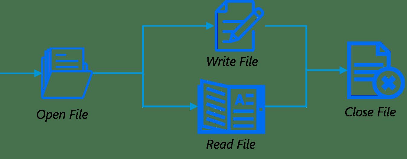 Writing Functions Python