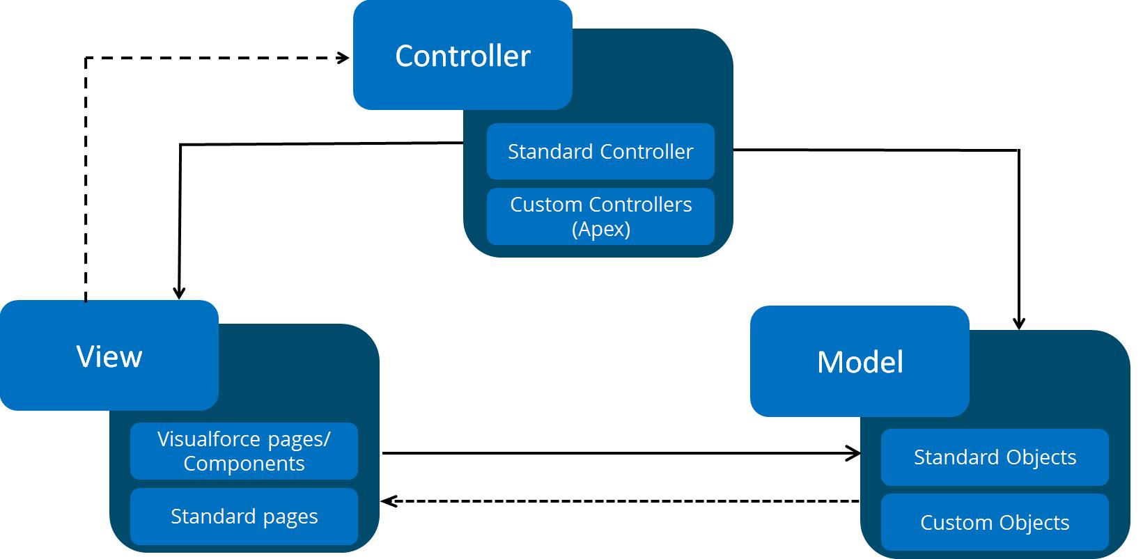 mvc struts architecture diagram ford flathead firing order salesforce developer tutorial get started with