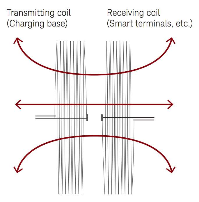 Characterizing Coils in Wireless Charging Systems Using