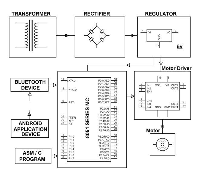 Four Quadrant Operation of DC Motor by Android