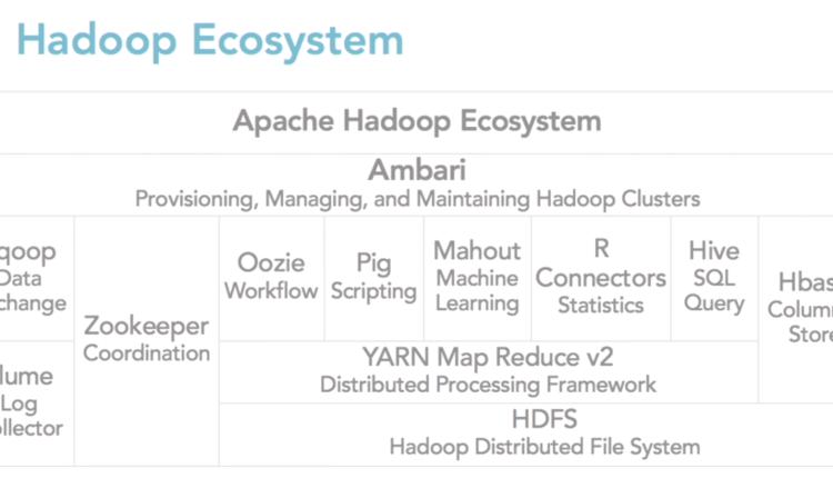 Apache Hadoop Ecosystem Block Diagram, img by Lynn Langit