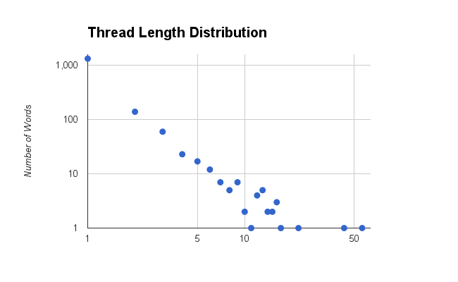 Email thread length distribution analysis