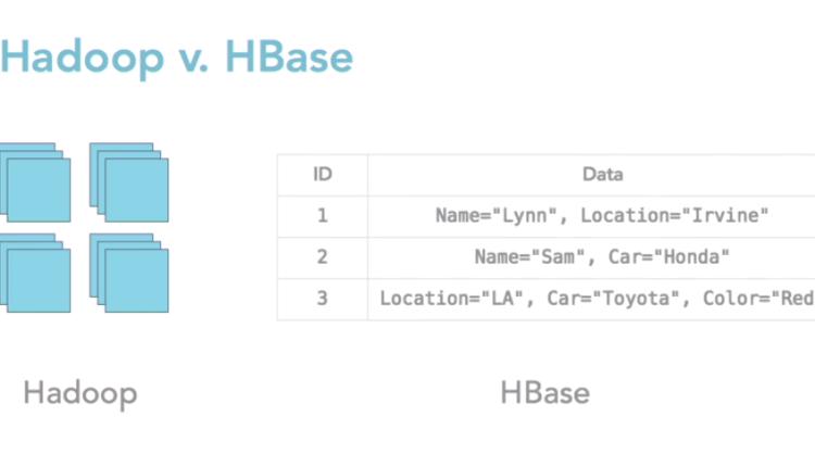 Hadoop vs HBase Tables in Big Data, img from Lynn Langit