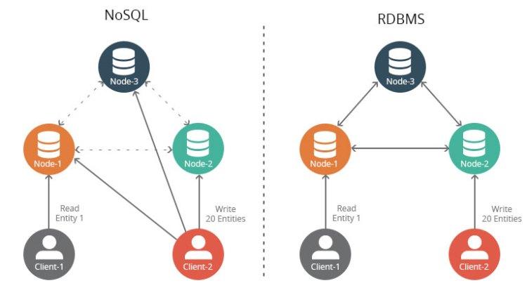 NoSQL vs RDBMS