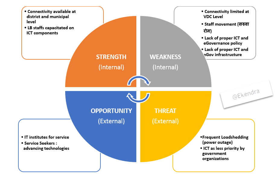 SWOT Analysis of Local eGovernance in Nepal