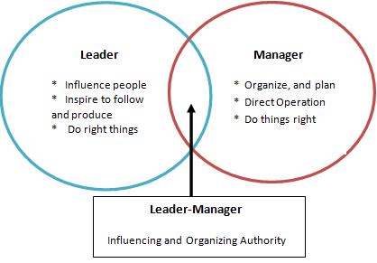 Leader versus Manager  differences and similarities between Leader & Manager | EkendraOnLine