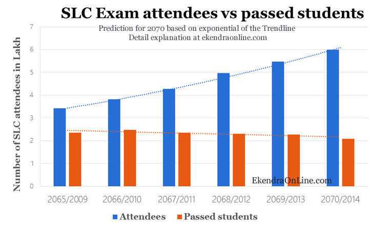 SLC Exam attendees versus no. of passed students over 5 years duration