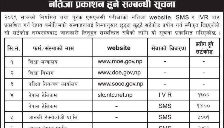 SLC Results 2069 publishing rights granted via Website, SMS and IVR