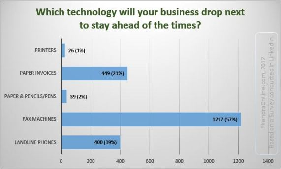 Expiring office tech – which technology will your office drop next?