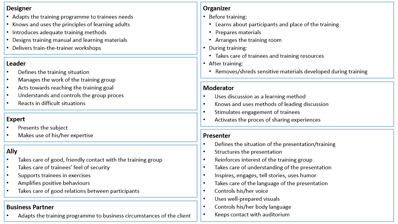 What Are The Roles Of Modern Trainer's Roles V2