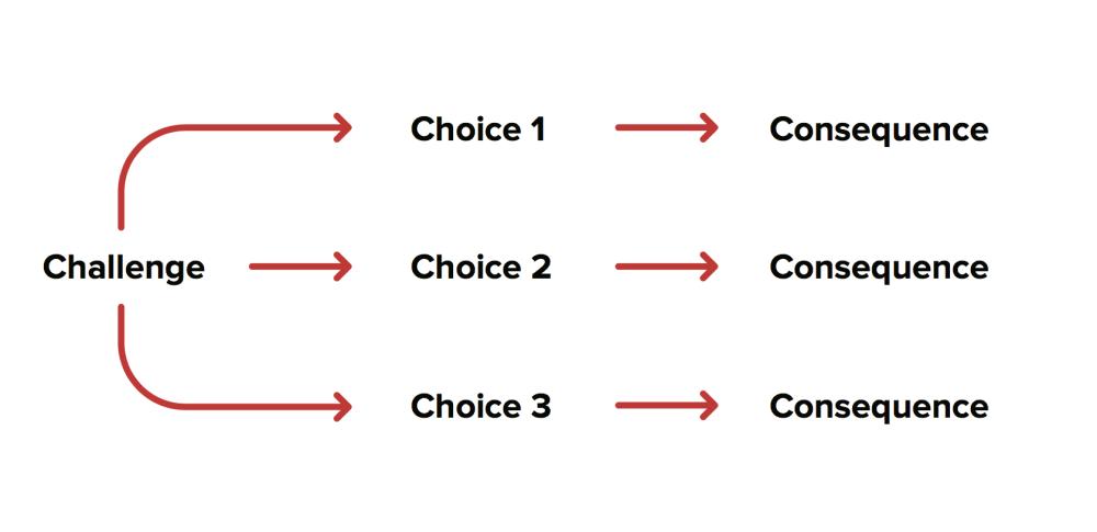 medium resolution of challenge
