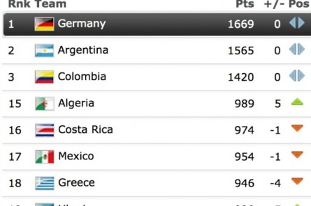 المنتخب الجزائري إلى المركز الـ 15 عالميا مرتبة تاريخية في سلم تصنيف الفيفا 25