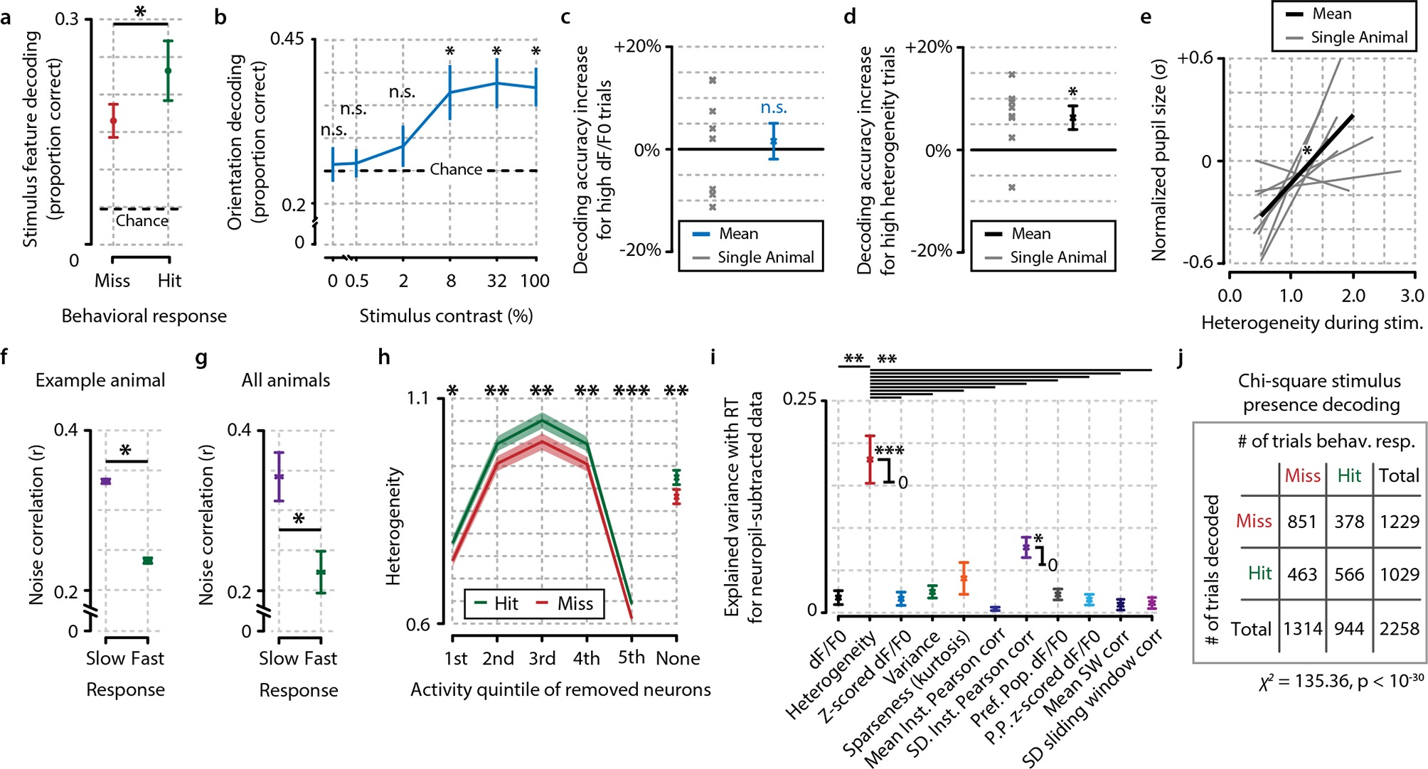 Mouse V1 population correlates of visual detection rely on