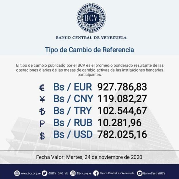 Rumbo al millón: Dólar paralelo abrió la semana por encima de los 900.000 bolívares 1
