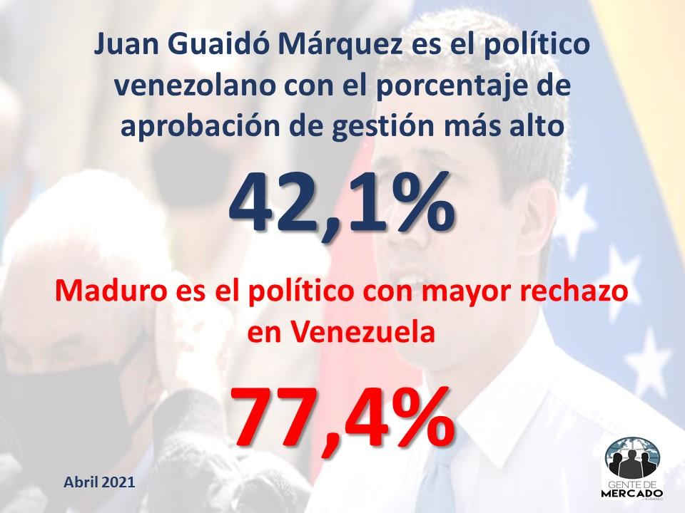 """Encuesta de Gente de Mercado: """"Los venezolanos aprueban a Guaidó y rechazan a Maduro"""""""