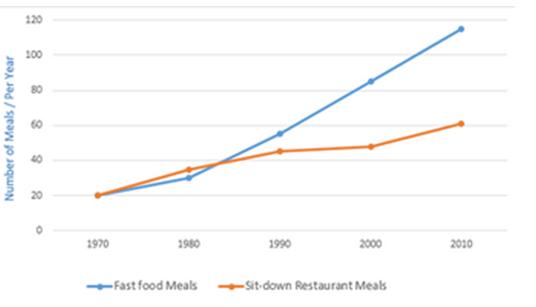 IELTS TASK 1: Line Graph