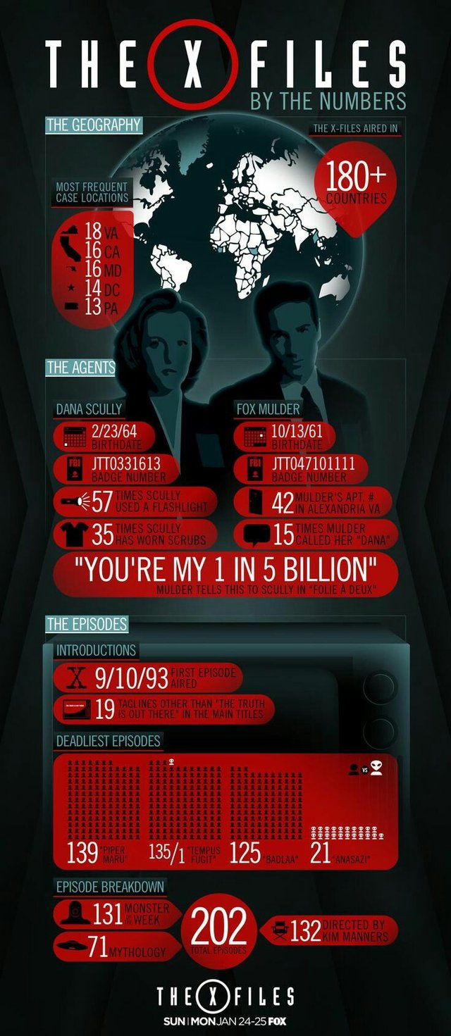 The X-Files infographic