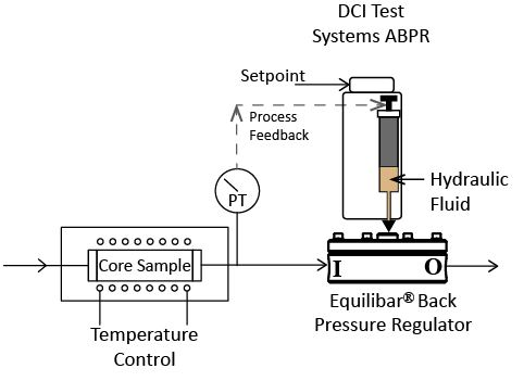 DCI Test Systems Integrates Equilibar BPR for Core Test
