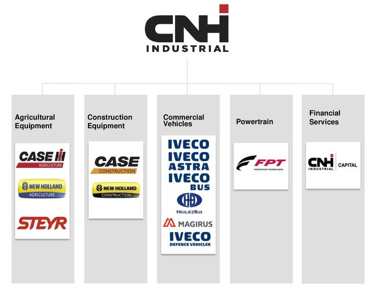CNH Brand Portfolio - Case IH, Case Construction, New Holland Agriculture, New Holland Construction, FPT Industrial, Iveco