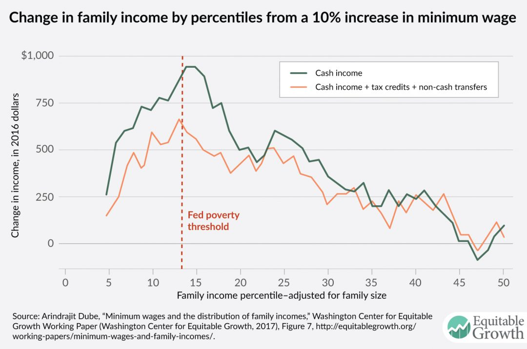 Minimum Wages And The Distribution Of Family Incomes In The United