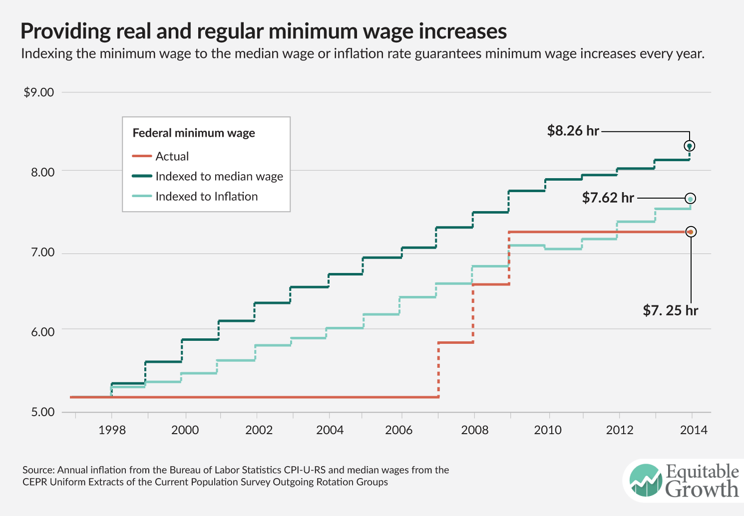 The Importance Of Raising The Minimum Wage To Boost Broad Based U S