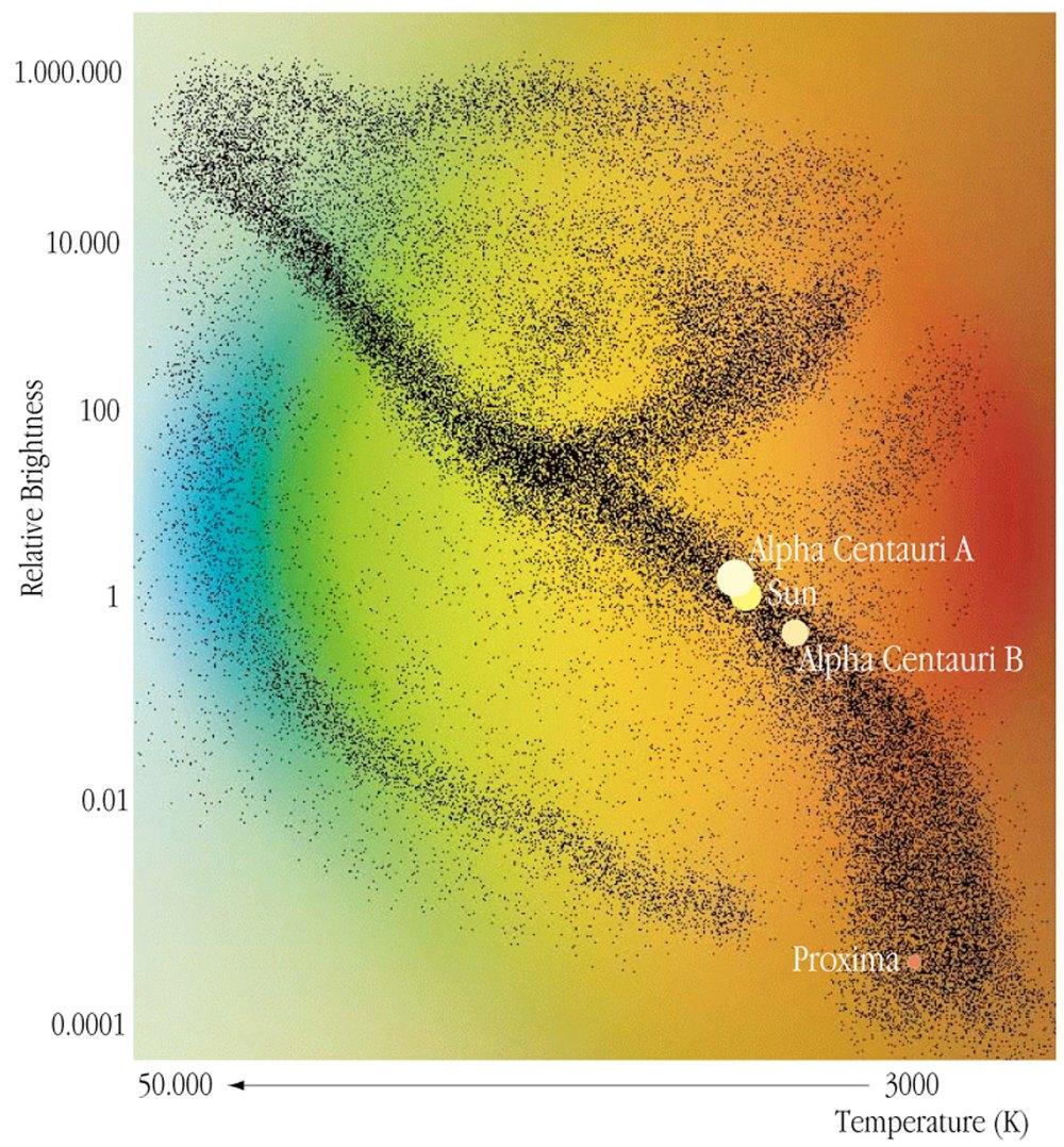 medium resolution of alpha centauri in the hr system