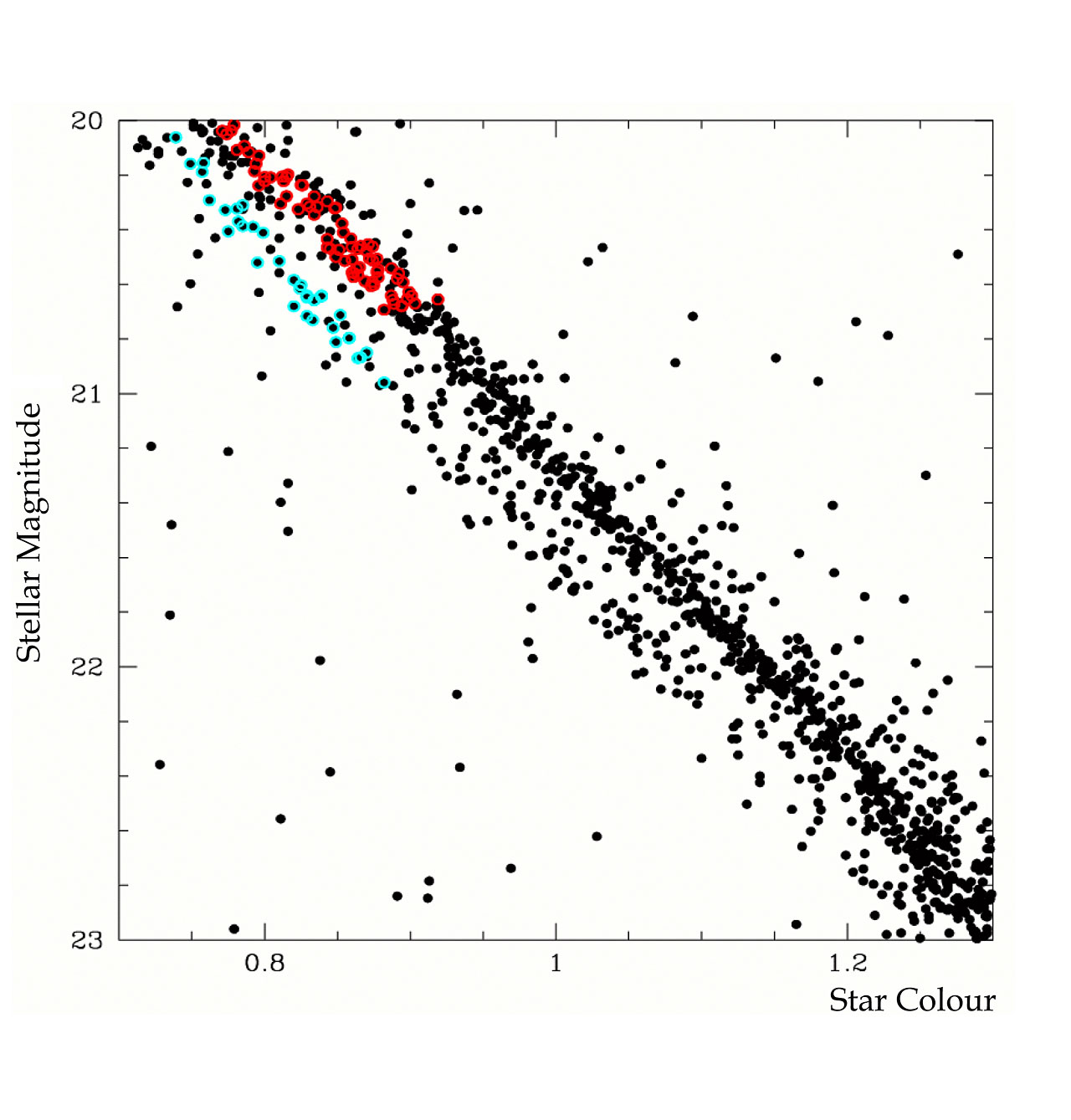 The Double Main Sequence Of Omega Centauri