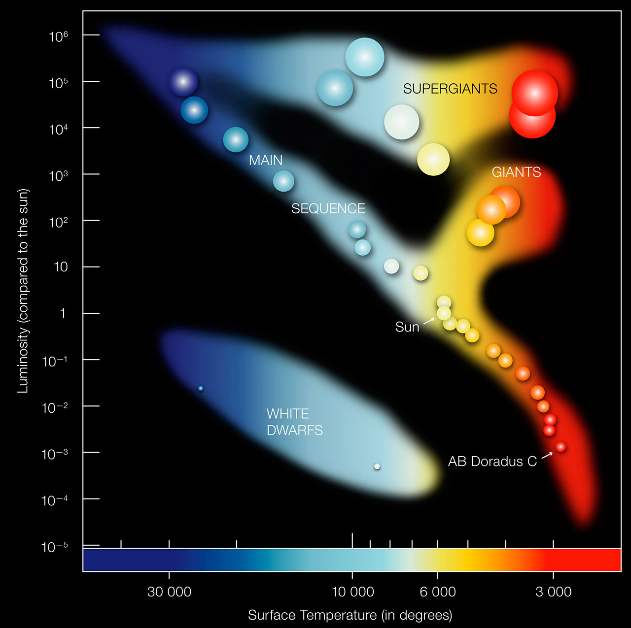 Hertzsprung Russell Diagram