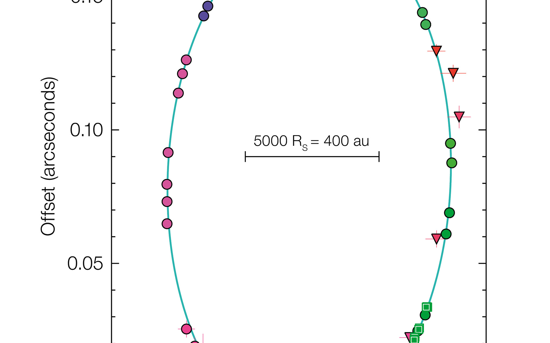 Orbit Diagram Of S2 Around Black Hole At Centre Of The