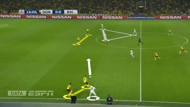 Contra o Real, na Champions, Borussia tenta fazer superioridade numérica no setor, mas bola sai da pressão e pega defesa em inferioridade numérica