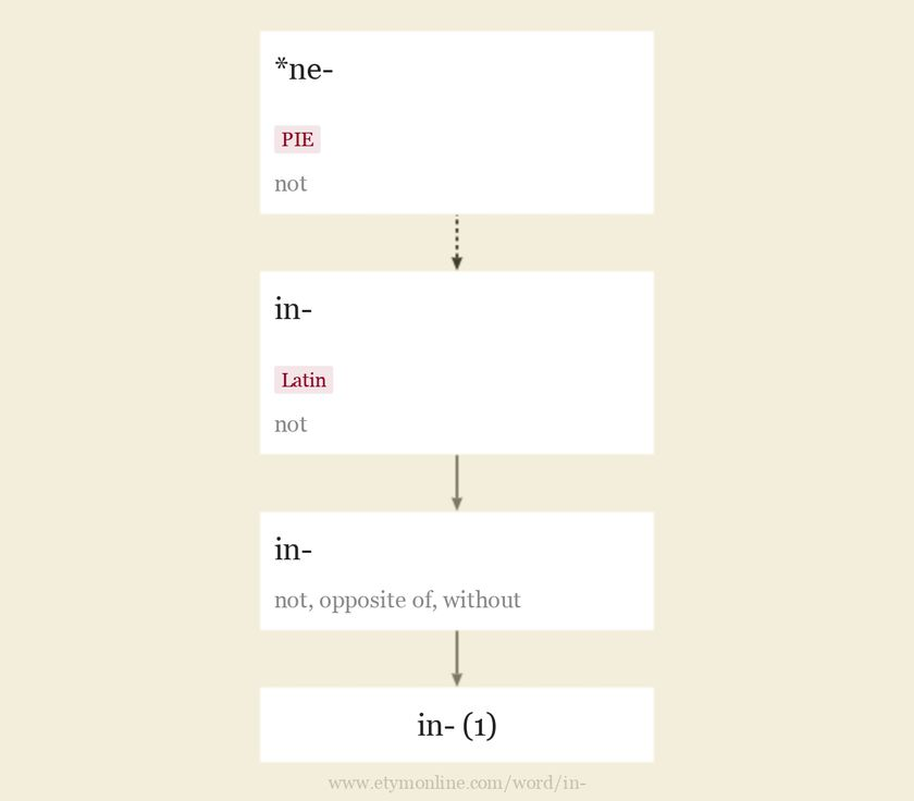 in-   Origin and meaning of prefix in- by Online Etymology Dictionary