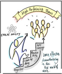 Register, Learn by doing, Practice skills, Apply Learnings - Get High Performing Teams