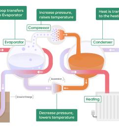 geothermal heat pump or ground source heat pump  [ 1024 x 768 Pixel ]