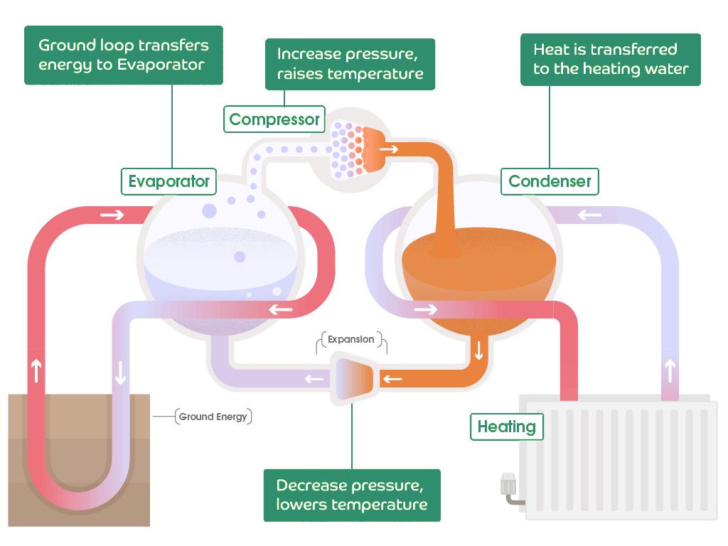 hight resolution of geothermal heat pump or ground source heat pump