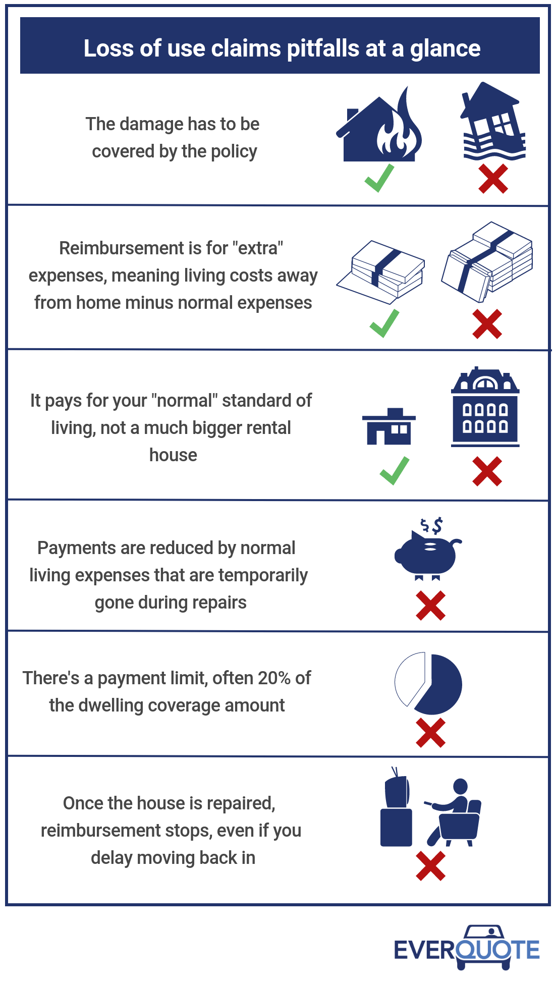 Loss of Use Coverage in Home Insurance: Know the Rules