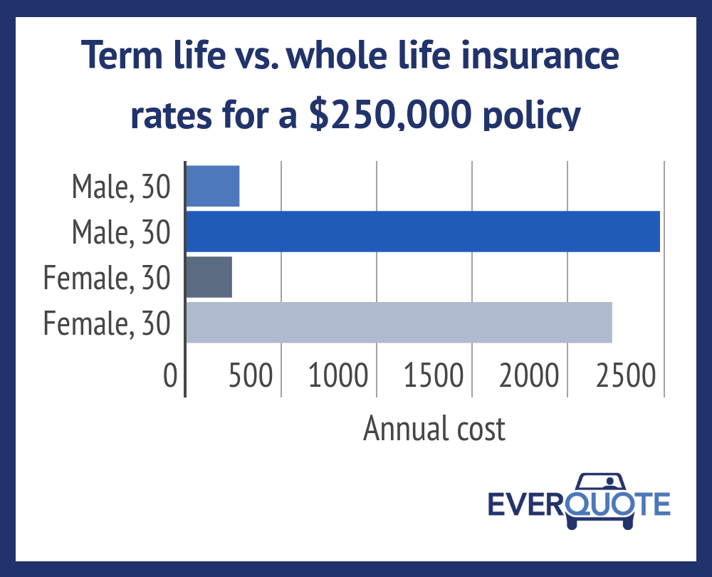 Term life vs whole insurance rates also comparison and rh everquote