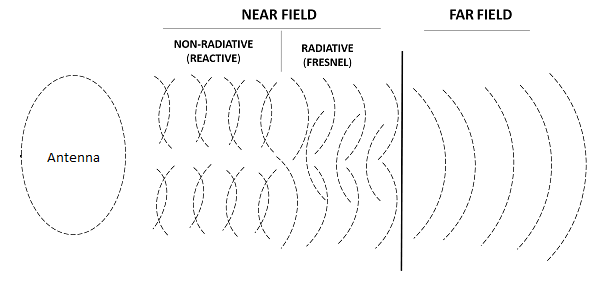 What are Near Field and Far Field Regions of an Antenna