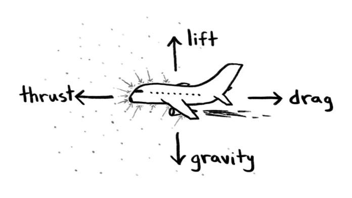 Uçaklar üzerine etki eden 4 kuvvet