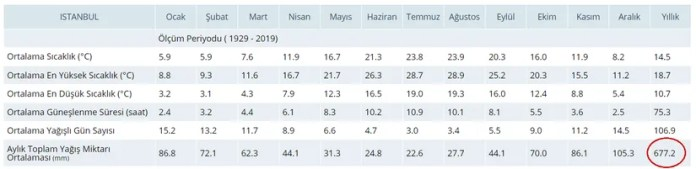 İstanbul İli Yıllık Toplam Yağış Miktarı Ortalaması (mm)