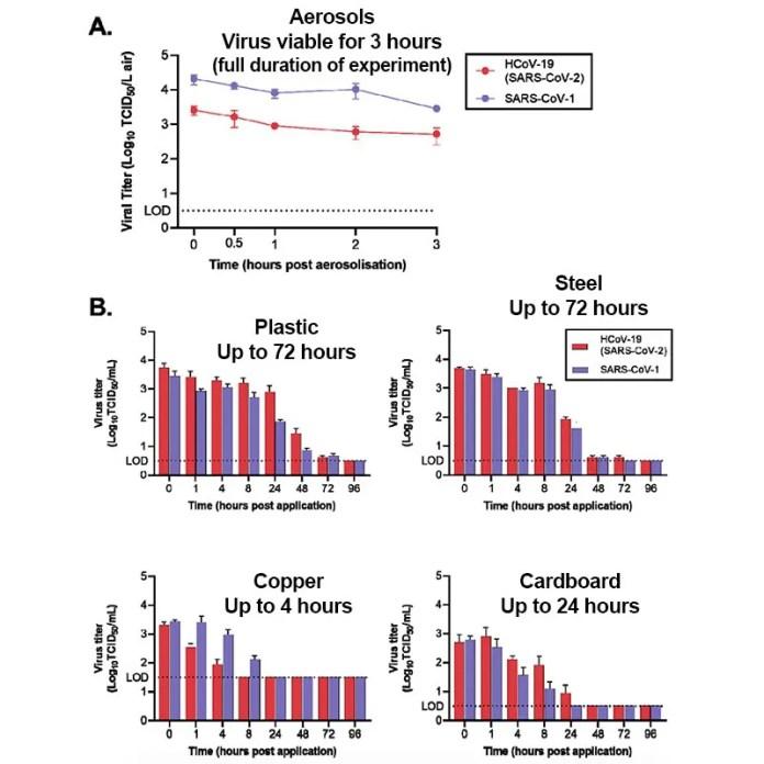 Aerosoller, plastik, çelik, bakır ve karton yüzeylerde virüs yoğunluğunun zamanla değişimi. SARS-CoV-1 ve 2 karşılaştırmalı olarak çalışılmış.