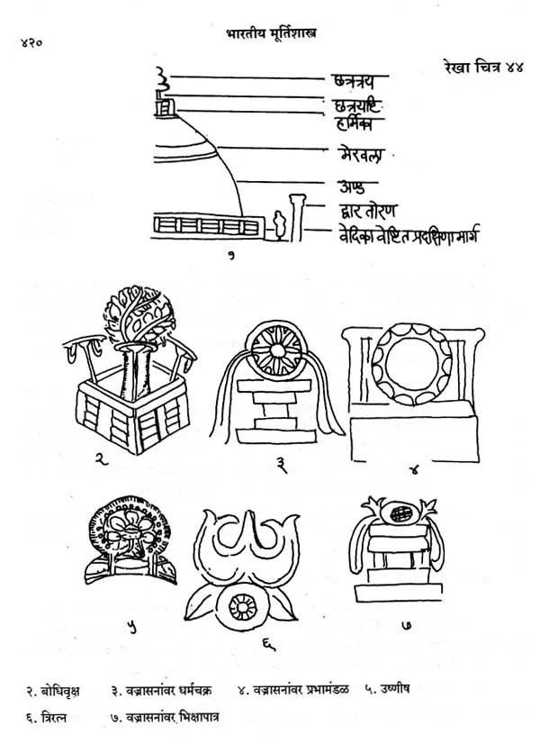 भारतीय मूर्ति शास्त्र: Indian Sculpture (Marathi)