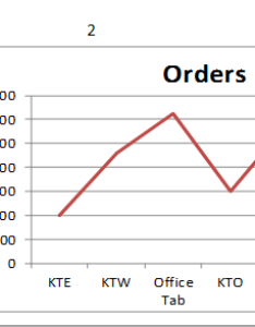 Doc interactive charts also how to create dynamic charts in excel rh extendoffice