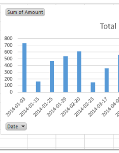 Let   say you have created  pivot chart and the axis labels are dates as below screen shot shown can easily filter by month follows also how to in excel rh extendoffice