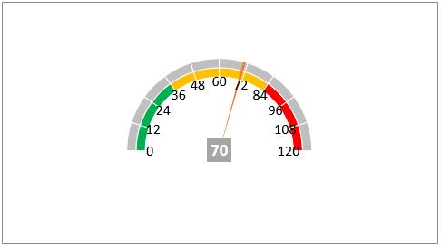 How to create speedometer/gauge chart in Excel?