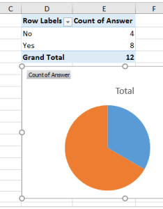 Now the pie chart for yes no answers is created see screenshot also how to create  in excel rh extendoffice
