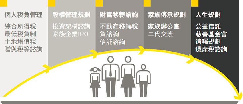 EY - 家族企業傳承規劃及稅務諮詢服務-安永家族辦公室 - EY - 臺灣